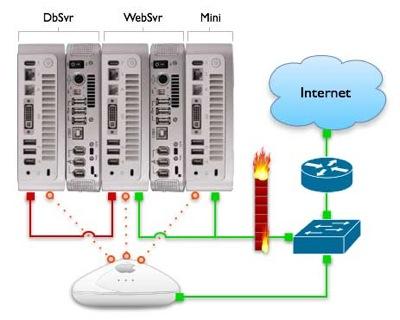 Simple-Mac-Mini-Network-Diagram