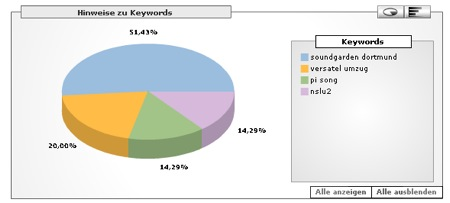 Versatel Keyword Grafik